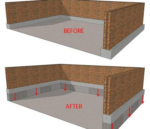 Why You Need Basement Underpinning Toronto