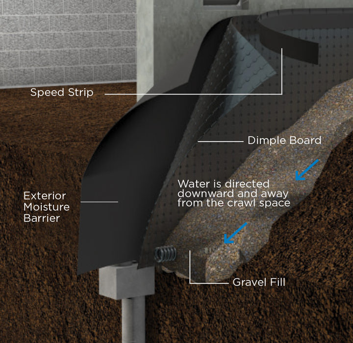 The Primary Waterproofing Systems