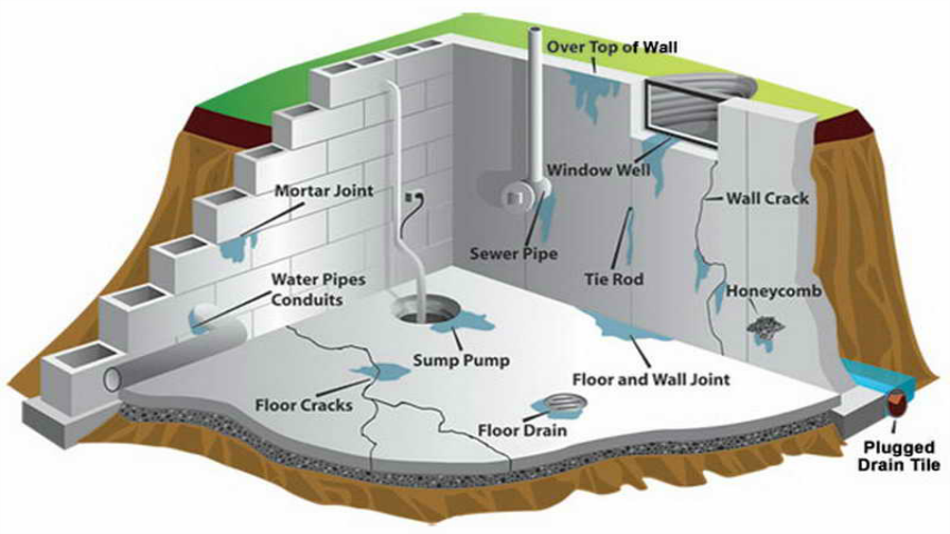 Basement Waterproofing Etobicoke