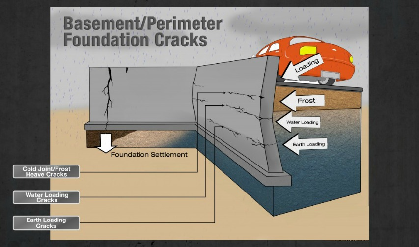 Repair Your Cracked Basement Foundation