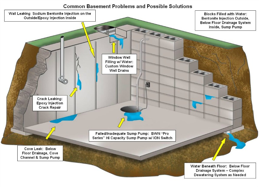 Should You Invest In Basement Waterproofing 416 300