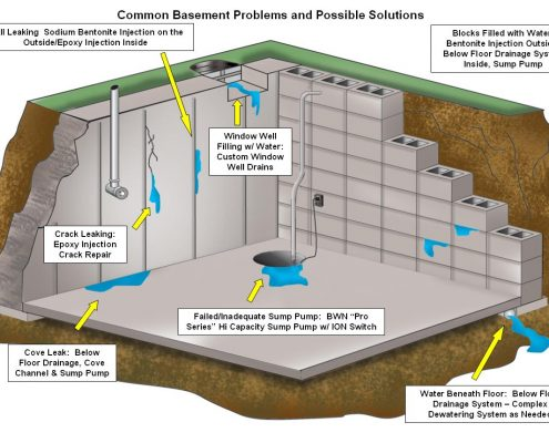 How Basement Flooding Causes Serious Problems Toronto