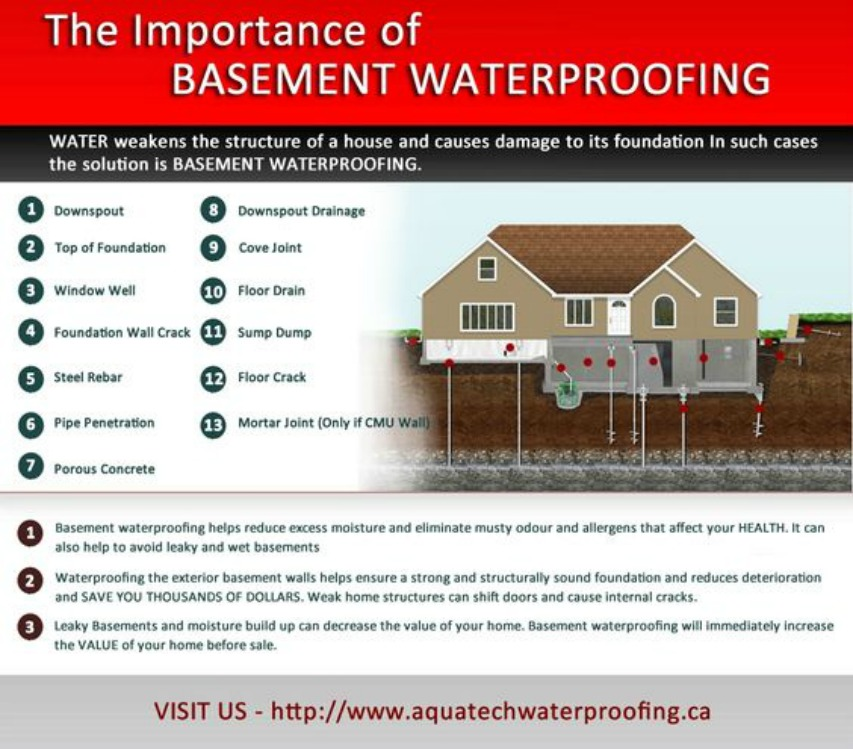 Waterproofing Etobicoke