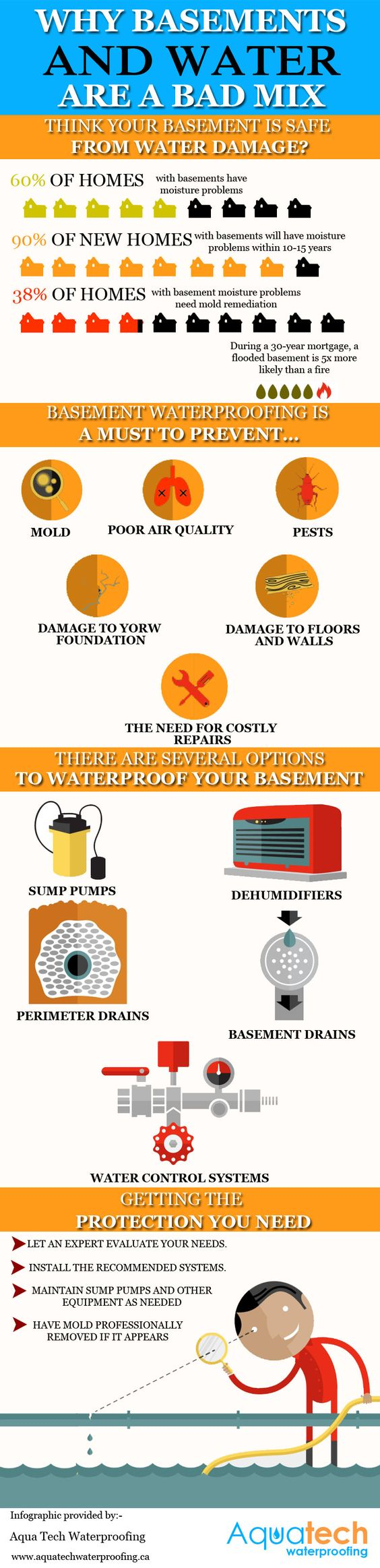 Basement Waterproofing Toronto Cost