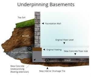 underpinning basements toronto