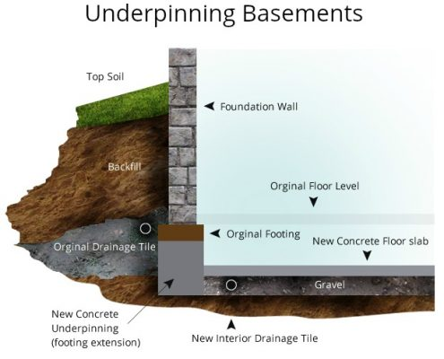 underpinning basement foundation toronto